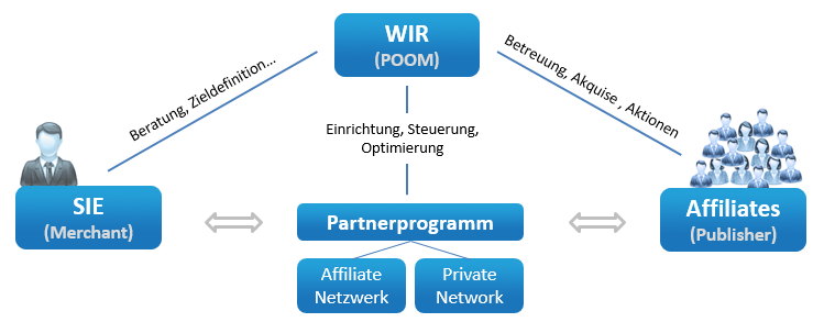 Affiliate Marketing mit POOM
