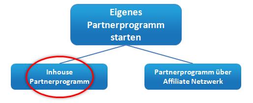 inhouse-partnerprogramm